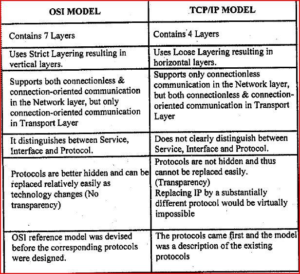 OSI & TCP/IP models